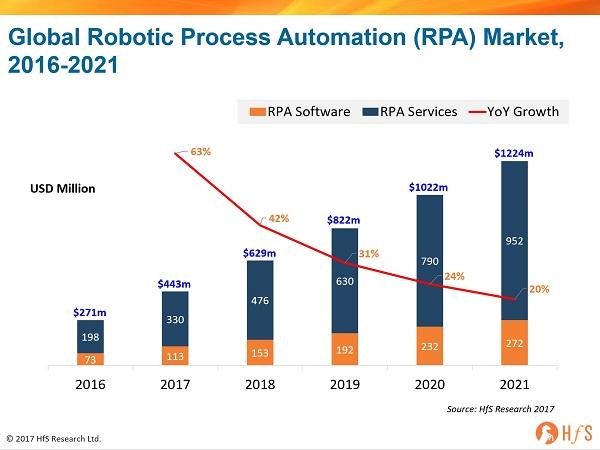 Mercato Globale di Software e Servizi RPA