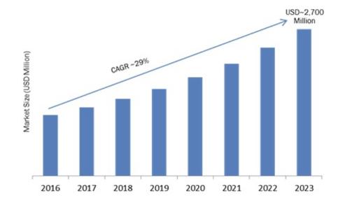RPA – Prevista crescita del 90%